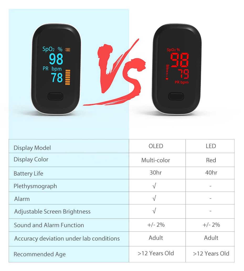 Pulse Oximeter OLED VS LED Comparison
